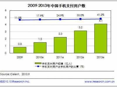 2013年中国手机支付用户数将达到4.1亿人 2013手机用户