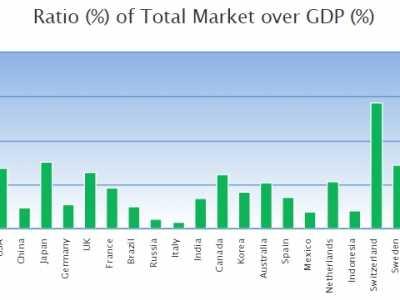 美国股票总市值 全球主要国家股市市值与GDP的比值