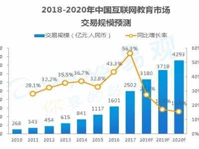 2017中国互联网教育市场规模达到2502亿 互联网市场规模
